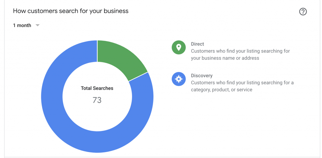 Free organic search using Google Business